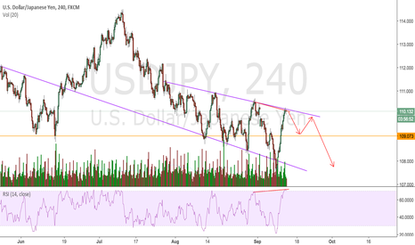 USDJPY: USDJPY halting on the longs