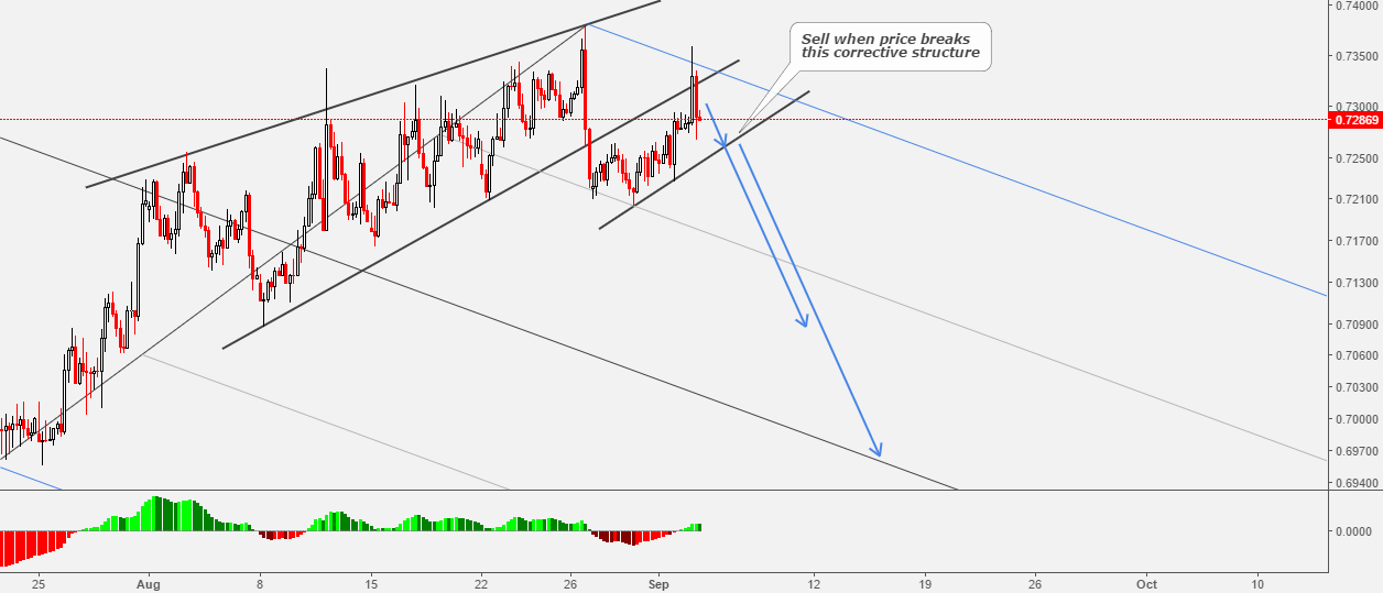 NZDUSD: Join The Drop After The End Of Correction