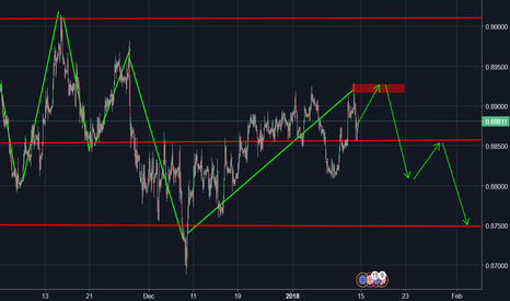 EURGBP: Double Top EURGBP- SHORT