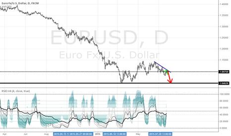 EURUSD: EU bulls are out of strength