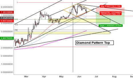 DASHUSDT: Diamond Top Pattern on DASH/USDT (Poloniex exchange)