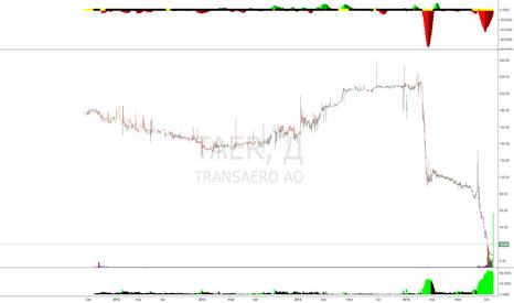 TAER: Любителям акций