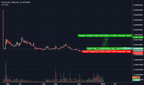 TRSTBTC: Trust and the bigger picture