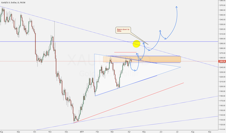 XAUUSD: Gold Quarterly View - Pre April NFP