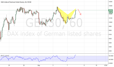 GER30: Bat Pattern close to completion