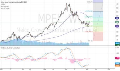 MPEL: MPEL - Buy Bottom