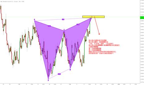 NZDUSD: 纽元美元短期分析交易策略 纽元美元解析:谐波蝴蝶形态  方向: 空 时间:短线