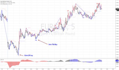 EURGBP: Same BUY on the EURGBP