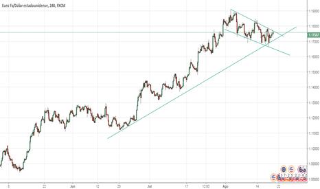 EURUSD: Esperar rotura de triángulo en EUR USD