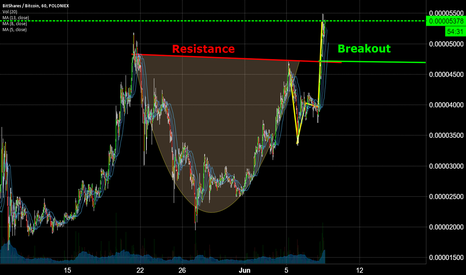 BTSBTC: BTS Cup and Handle