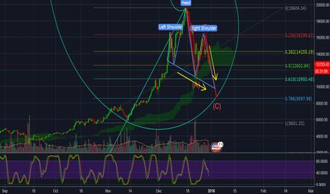 bitfinex tradingview btc