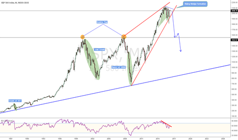 SPX: S&P Collapse