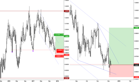 AUDCAD: AUDCAD Weekly/Daily