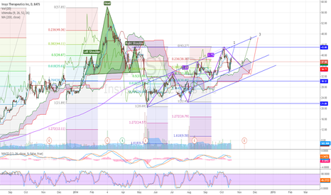 INSY: INSY a Harmonic Mess of a Chart!