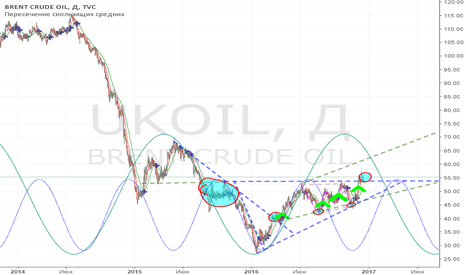UKOIL: Brent oil. Цель. 60$