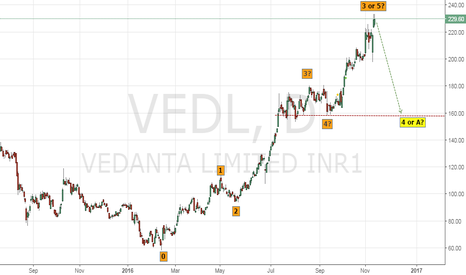 VEDL: Vedanta looking for a Retracement