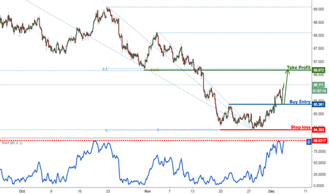 AUDJPY: AUDJPY bouncing off nicely from our support, remain bullish