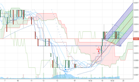 APRU: $APRU Breaks above cloud with run into 4/20 with upcoming News