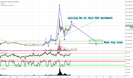 BCCUSDT: Calling BS on this Bitcoin Cash movement!