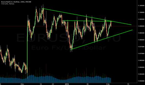 EURUSD: EURUSD TRIANGLE