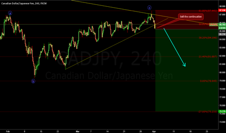 CADJPY: Sell the continuation