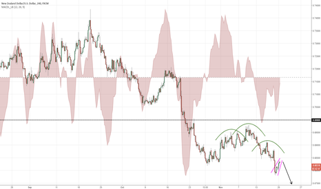 NZDUSD: Break of H&S and retest of support that became resistance