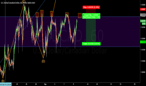 USDCAD: FADE THE HIGH BACK DOWN