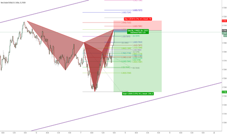 NZDUSD: Combination of Cypher Pattern and Butterfly Pattern
