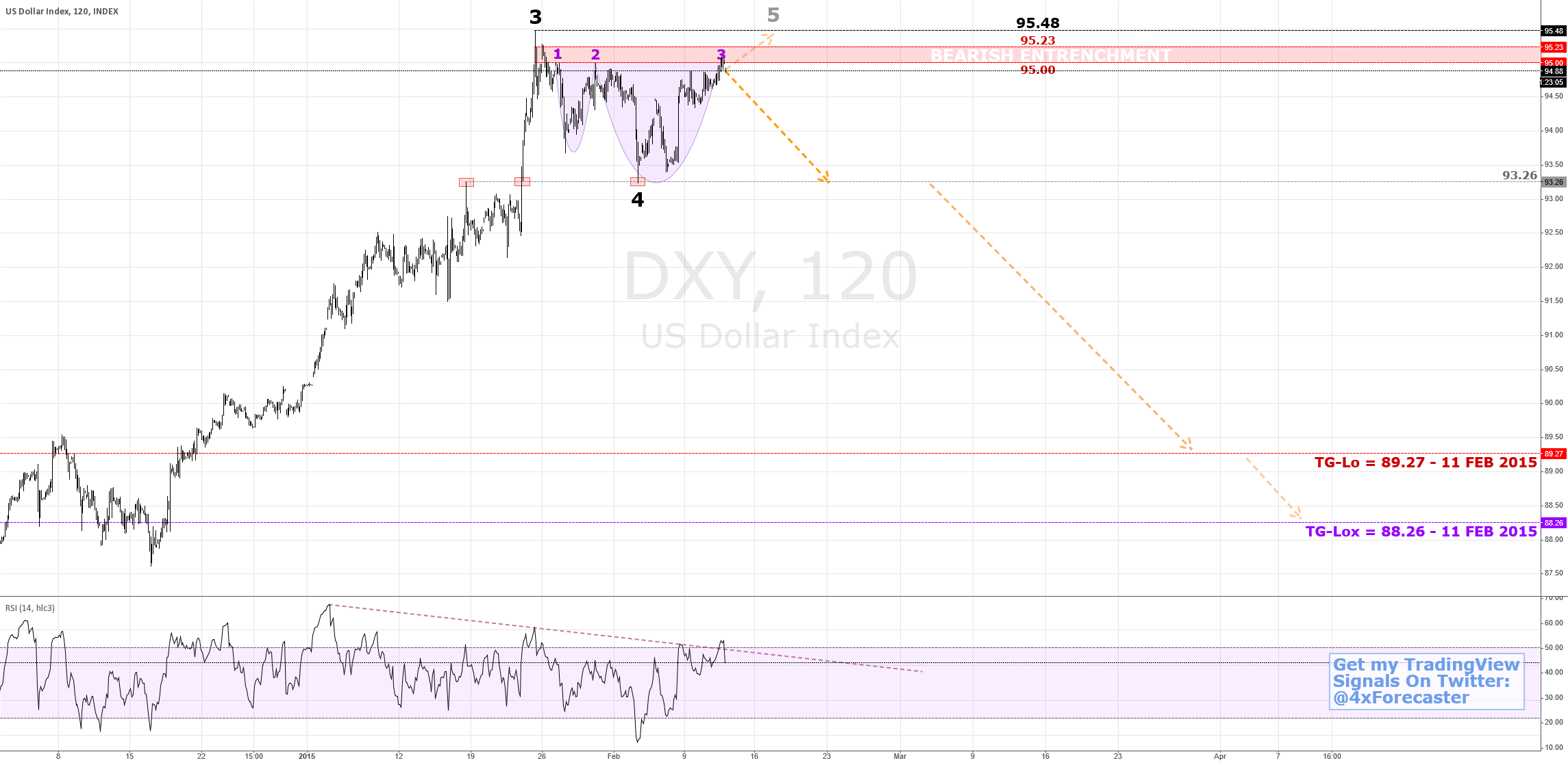 #USDollar Stands At Crossroad; Favors Decline | $USD $EUR $DXY