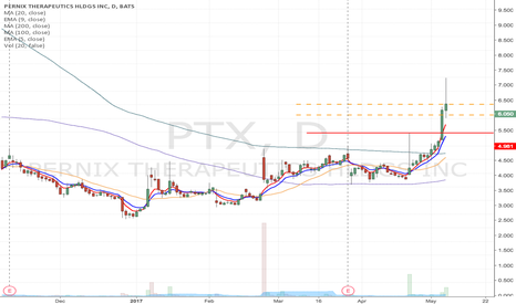 PTX: PTX - Flag formation, momentum play from $5.63 or $6.02