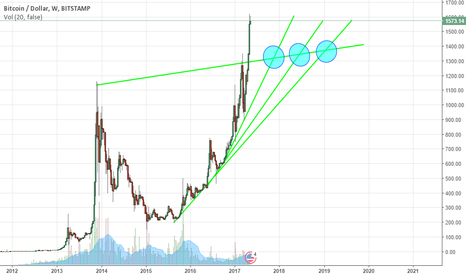 BTCUSD: Little Short before Big Run