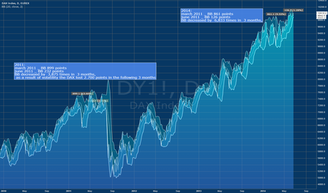 DY1!: decreasing BB means attention, comparing 2011 and 2014