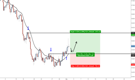 AUDJPY: AUDJPY - Buy @ broken minor support, target next resistance