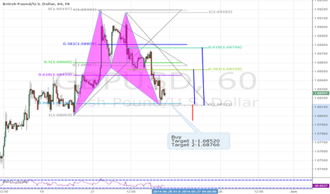GBPUSD: Bat pattern-Buy