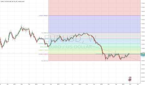 EURUSD: Buying eurusd on breakout 1.1350