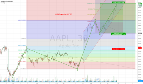 AAPL: AAPL almost reached it's target