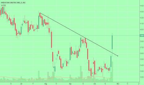 HCC: HCC has given nice breakout .