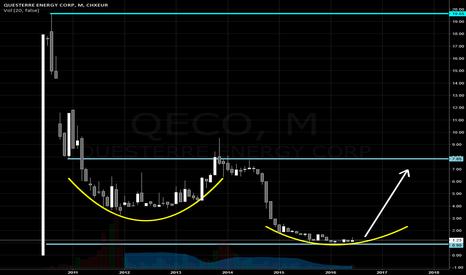 QEC: Questerre Energy