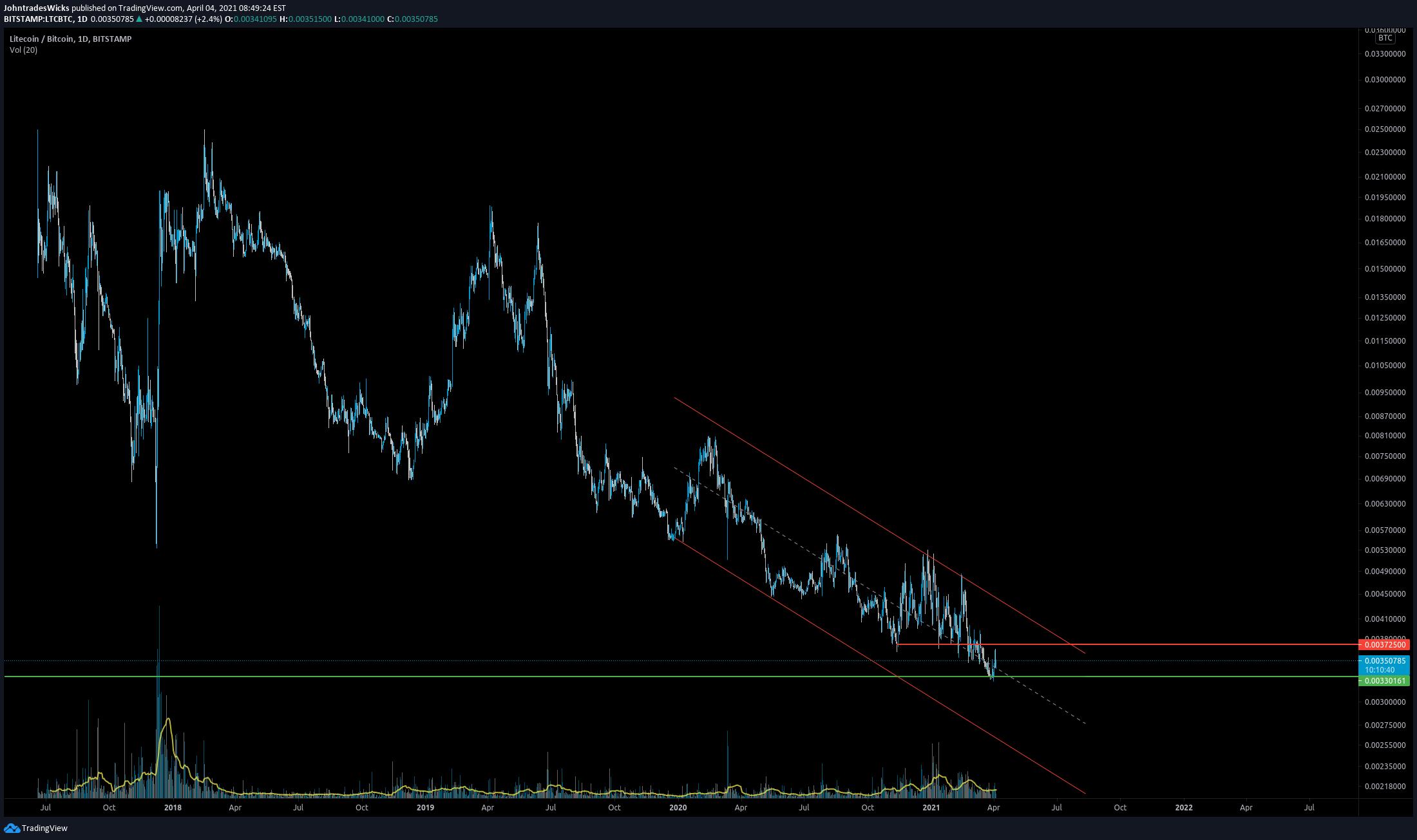 ltc btc tradingview