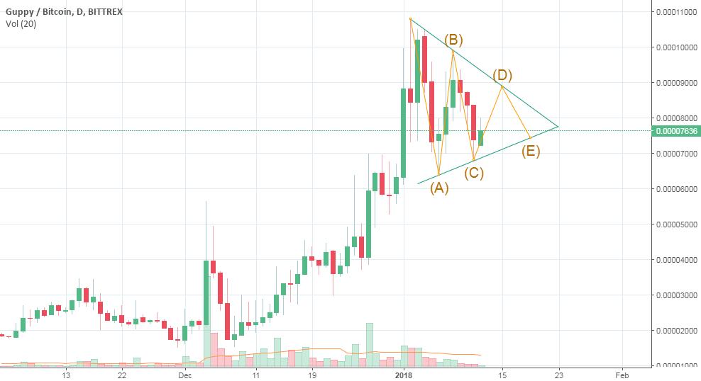 GUPPY (GUP) update to it's bullish pattern on Elliot waves
