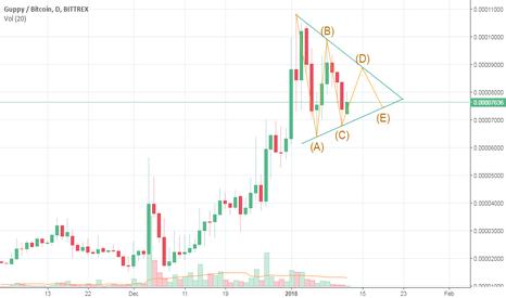 GUPBTC: GUPPY (GUP) update to it's bullish pattern on Elliot waves