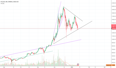 BTCUSD: BTC Potetial support, but Astro Todd suggest other