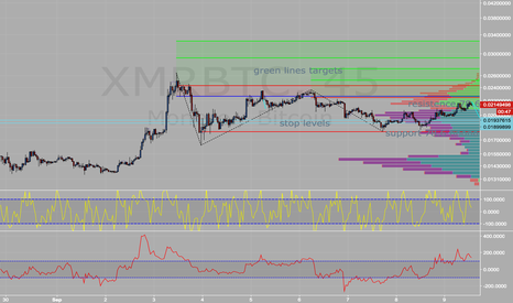 XMRBTC: XMR held support