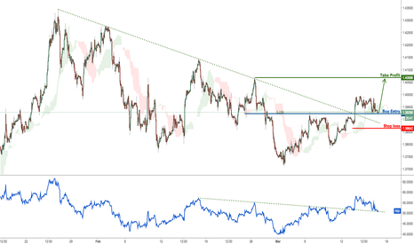 GBPUSD: GBPUSD right on buying entry, time to get in