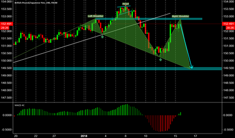 GBPJPY: GBPJPY head & shoulders for short