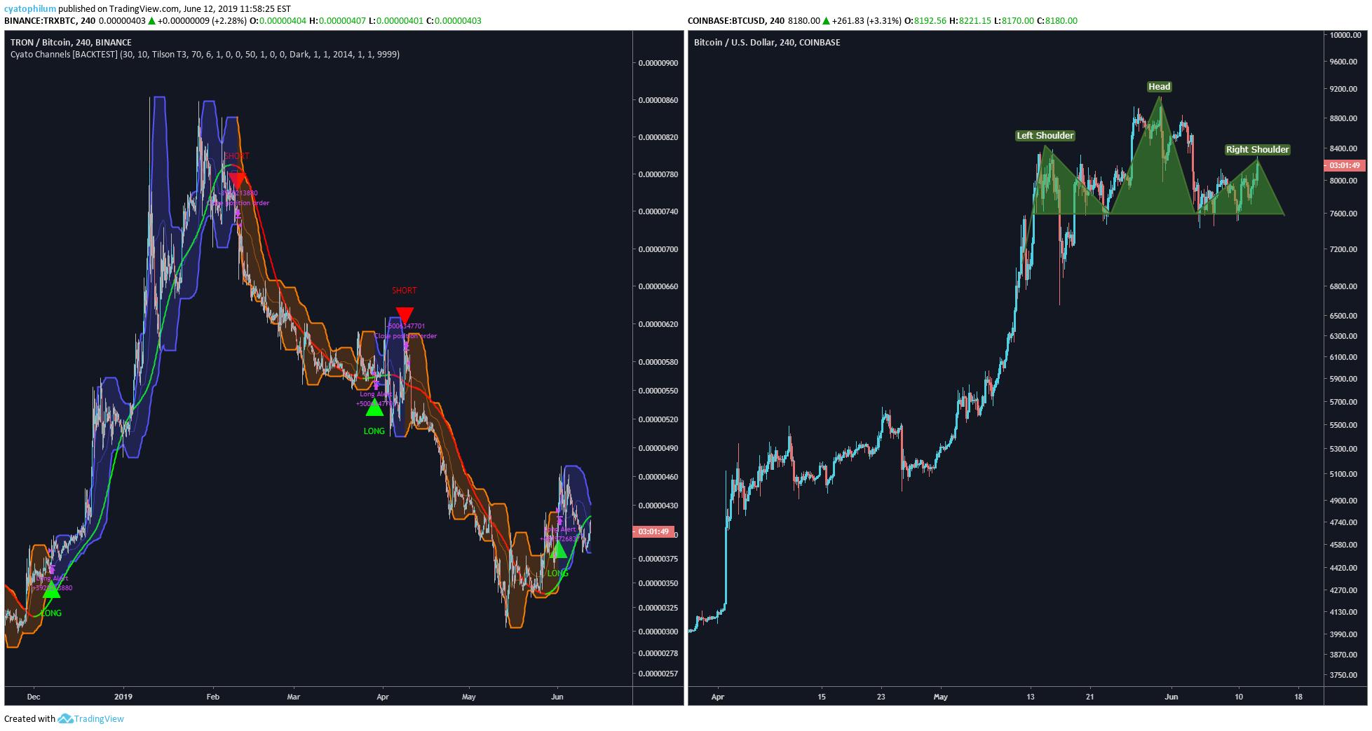 tradingview tron btc