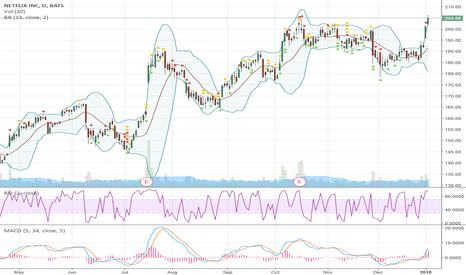 NFLX: NFLX - Two very strong days
