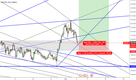 GBPJPY: Buy Beast GBPJPY to 156