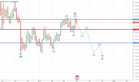 GBPUSD: Possibile scenario ribassista sotto 1.30