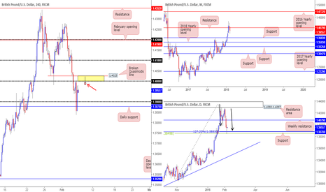 GBPUSD: Interest P.A seen on the GBP, traders...